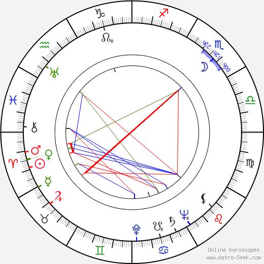 Брэд Декстер Brad Dexter день рождения гороскоп, Brad Dexter Натальная карта онлайн