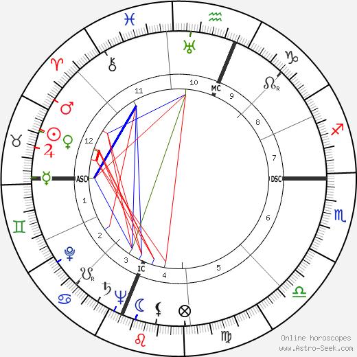 Celeste Holm tema natale, oroscopo, Celeste Holm oroscopi gratuiti, astrologia