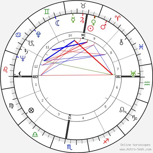 Doris Duranti tema natale, oroscopo, Doris Duranti oroscopi gratuiti, astrologia