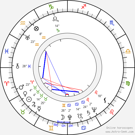 Ella Fitzgerald birth chart, biography, wikipedia 2018, 2019