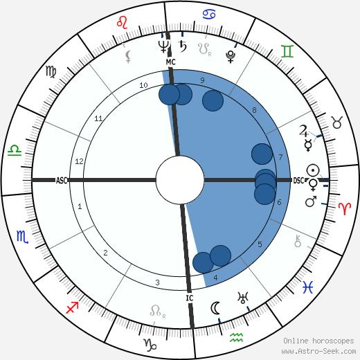 Elmer Gedeon wikipedia, horoscope, astrology, instagram