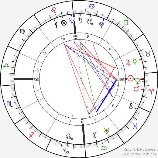 Elmer Gedeon tema natale, oroscopo, Elmer Gedeon oroscopi gratuiti, astrologia