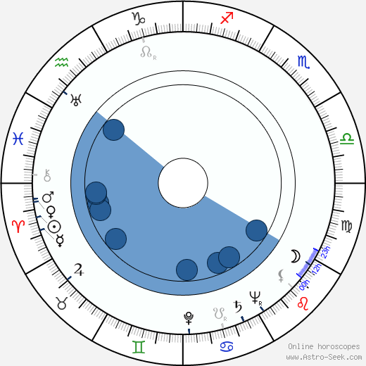 Erik Hazelhoff Roelfzema wikipedia, horoscope, astrology, instagram