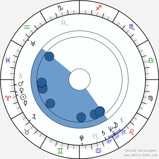 Franz-Otto Krüger wikipedia, horoscope, astrology, instagram