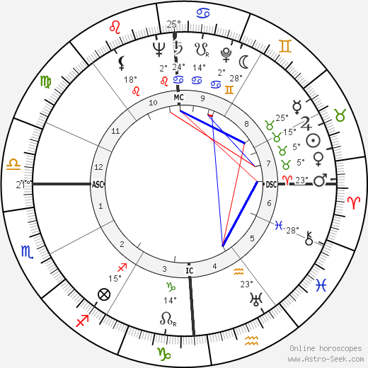 John Dagenhard birth chart, biography, wikipedia 2018, 2019