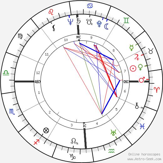 John Dagenhard birth chart, John Dagenhard astro natal horoscope, astrology