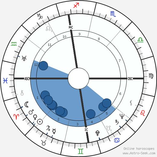 Luigi Griffanti wikipedia, horoscope, astrology, instagram