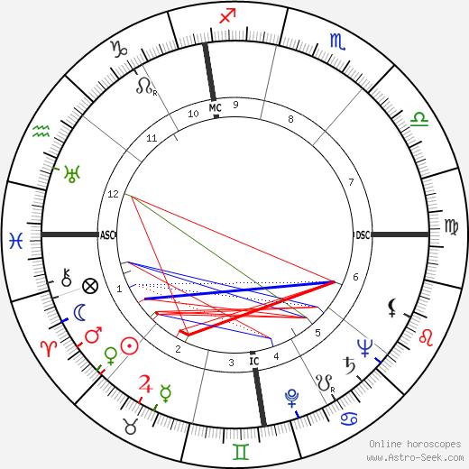 Luigi Griffanti tema natale, oroscopo, Luigi Griffanti oroscopi gratuiti, astrologia