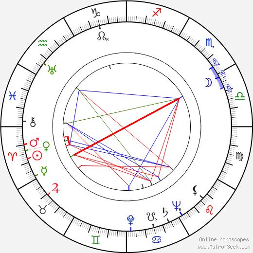 Mailis Vaaja birth chart, Mailis Vaaja astro natal horoscope, astrology