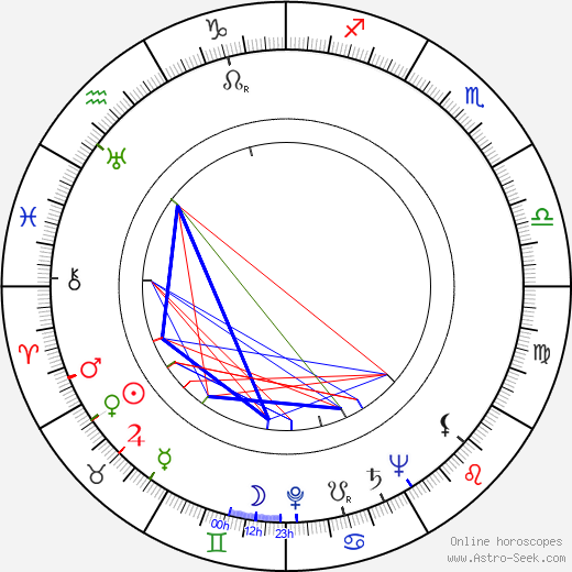 Maria Bibikov birth chart, Maria Bibikov astro natal horoscope, astrology