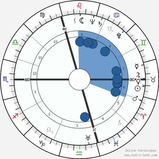 Maya Deren wikipedia, horoscope, astrology, instagram