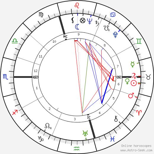 Майя Дерен Maya Deren день рождения гороскоп, Maya Deren Натальная карта онлайн