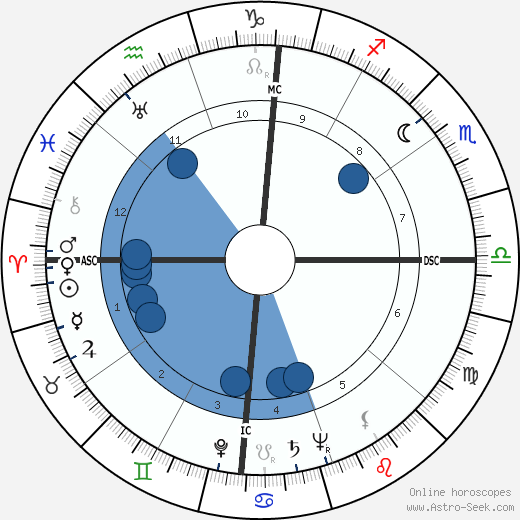 Morty Corb wikipedia, horoscope, astrology, instagram