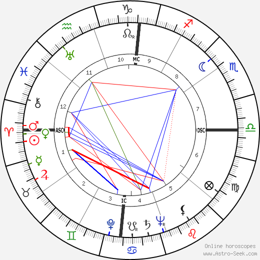 Morty Corb birth chart, Morty Corb astro natal horoscope, astrology