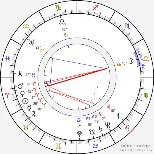 Pentti Pihlaja birth chart, biography, wikipedia 2020, 2021