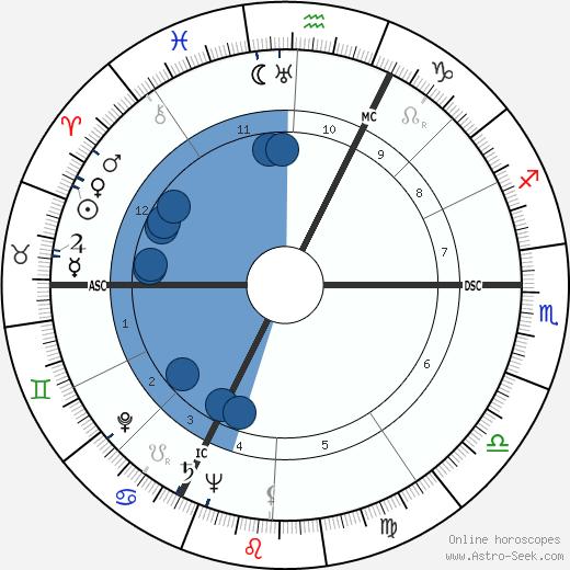 Pierre Monfrais wikipedia, horoscope, astrology, instagram