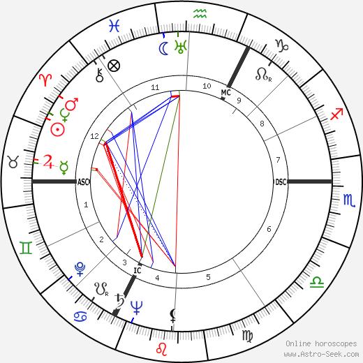 Pierre Monfrais день рождения гороскоп, Pierre Monfrais Натальная карта онлайн