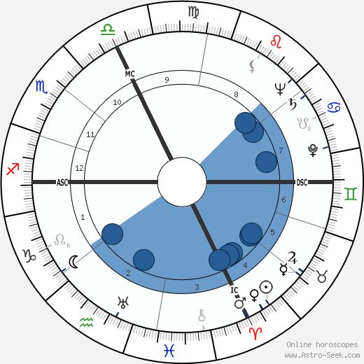 Pietro Grossi wikipedia, horoscope, astrology, instagram