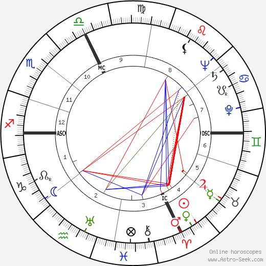 Pietro Grossi день рождения гороскоп, Pietro Grossi Натальная карта онлайн