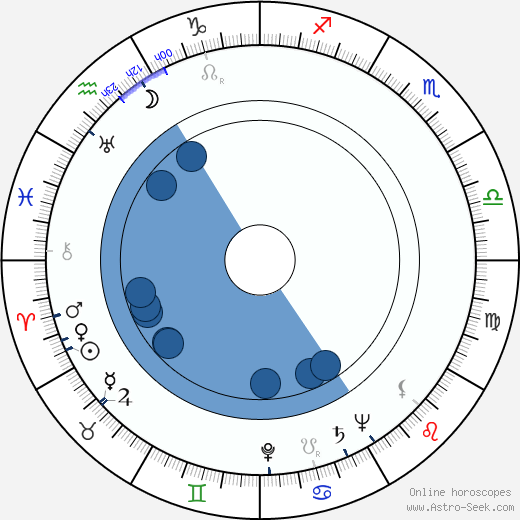Reino Kalliolahti wikipedia, horoscope, astrology, instagram