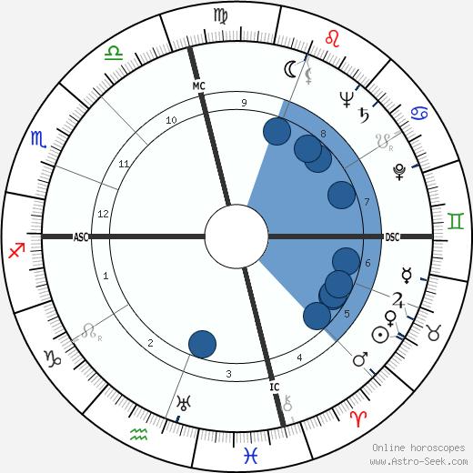Richard Headrick wikipedia, horoscope, astrology, instagram