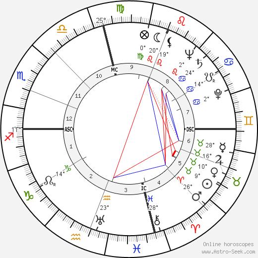 Richard Headrick birth chart, biography, wikipedia 2020, 2021