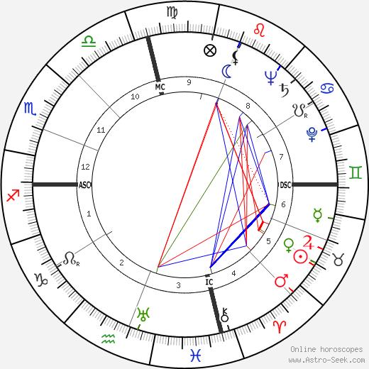 Richard Headrick birth chart, Richard Headrick astro natal horoscope, astrology