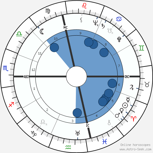 Robert Bloch wikipedia, horoscope, astrology, instagram