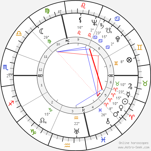 Robert Bloch birth chart, biography, wikipedia 2019, 2020