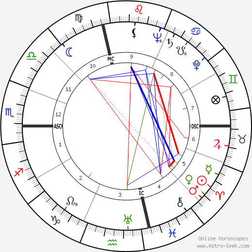 Robert Bloch birth chart, Robert Bloch astro natal horoscope, astrology