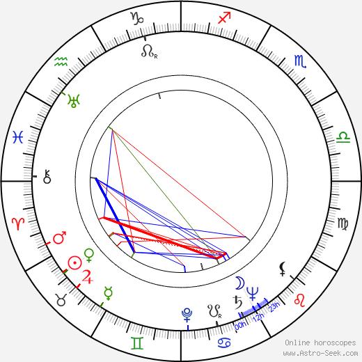 Robert Cornthwaite birth chart, Robert Cornthwaite astro natal horoscope, astrology