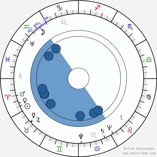 Ruth Findlay wikipedia, horoscope, astrology, instagram