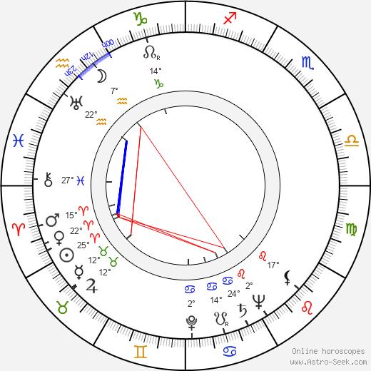 Ruth Findlay birth chart, biography, wikipedia 2019, 2020
