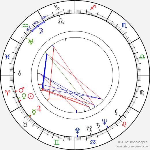 Ruth Findlay birth chart, Ruth Findlay astro natal horoscope, astrology