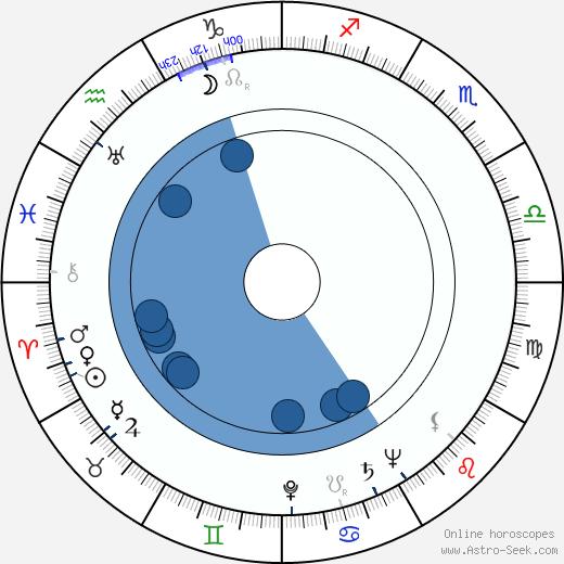 Valerie Hobson wikipedia, horoscope, astrology, instagram
