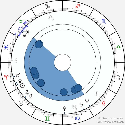 William 'Billy' Benedict wikipedia, horoscope, astrology, instagram