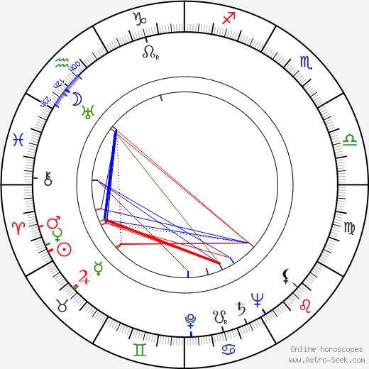 William 'Billy' Benedict birth chart, William 'Billy' Benedict astro natal horoscope, astrology