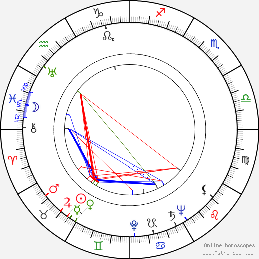 Albert L. Ueltschi astro natal birth chart, Albert L. Ueltschi horoscope, astrology