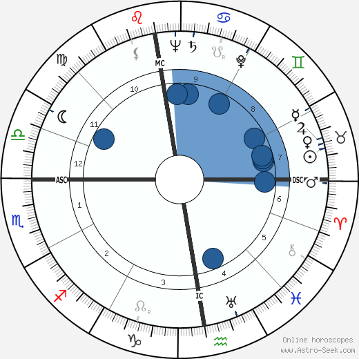 Albrecht Fleckenstein wikipedia, horoscope, astrology, instagram