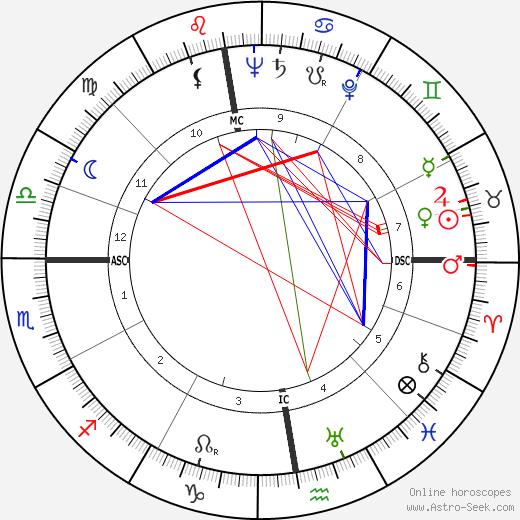 Albrecht Fleckenstein astro natal birth chart, Albrecht Fleckenstein horoscope, astrology