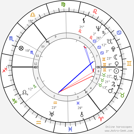 Andrew Renton birth chart, biography, wikipedia 2018, 2019