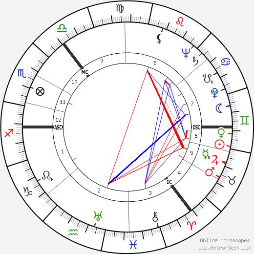 Andrew Renton astro natal birth chart, Andrew Renton horoscope, astrology