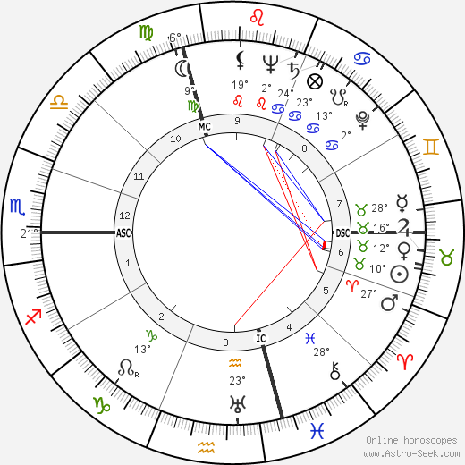 Danielle Darrieux birth chart, biography, wikipedia 2018, 2019