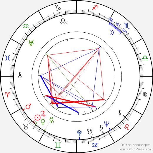 David Tomlinson birth chart, David Tomlinson astro natal horoscope, astrology