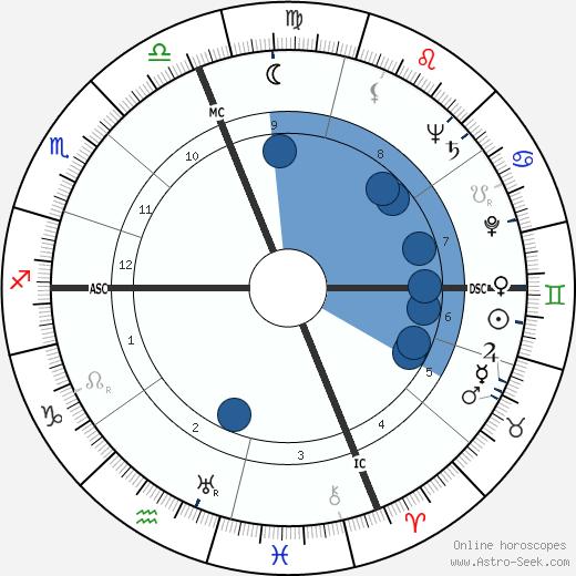 Fred J. Ascani wikipedia, horoscope, astrology, instagram