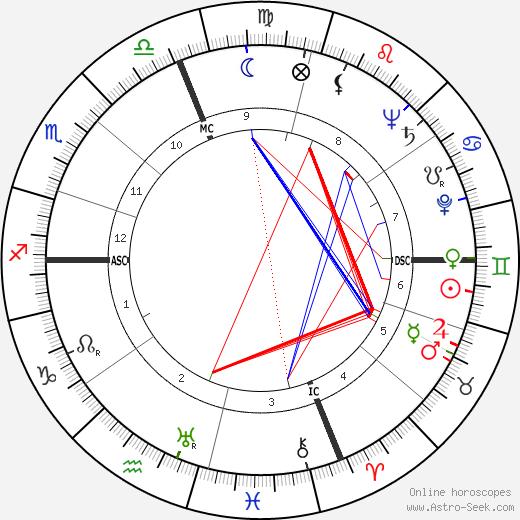 Fred J. Ascani день рождения гороскоп, Fred J. Ascani Натальная карта онлайн