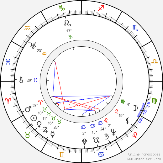 Fyodor Khitruk birth chart, biography, wikipedia 2020, 2021