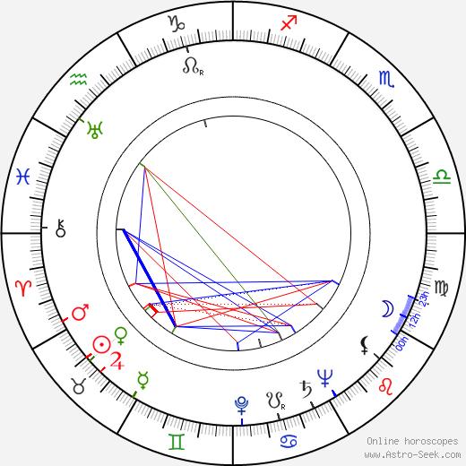 Fyodor Khitruk birth chart, Fyodor Khitruk astro natal horoscope, astrology