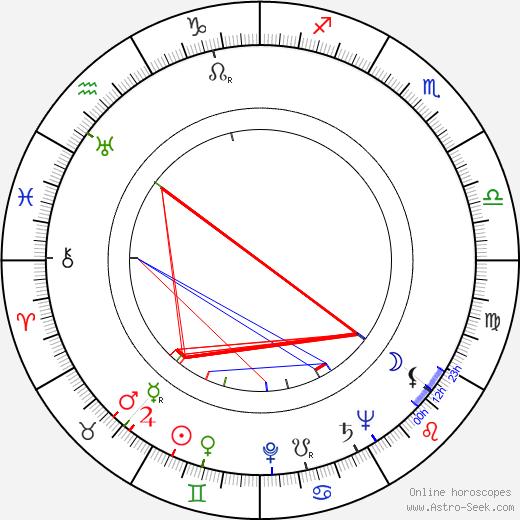 Gene Fowler Jr. tema natale, oroscopo, Gene Fowler Jr. oroscopi gratuiti, astrologia