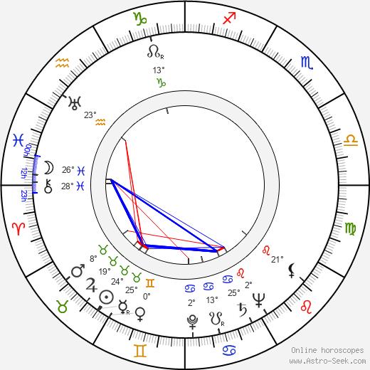 George Gaynes birth chart, biography, wikipedia 2019, 2020